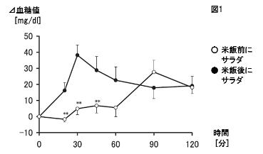 血糖値推移グラフ1-野菜サラダと米飯の先後