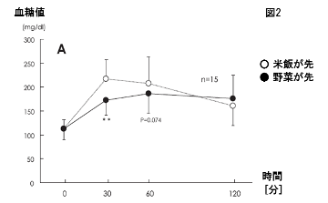 血糖値推移グラフ2-野菜と米飯の先後