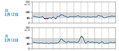 自己血糖測定グラフ例